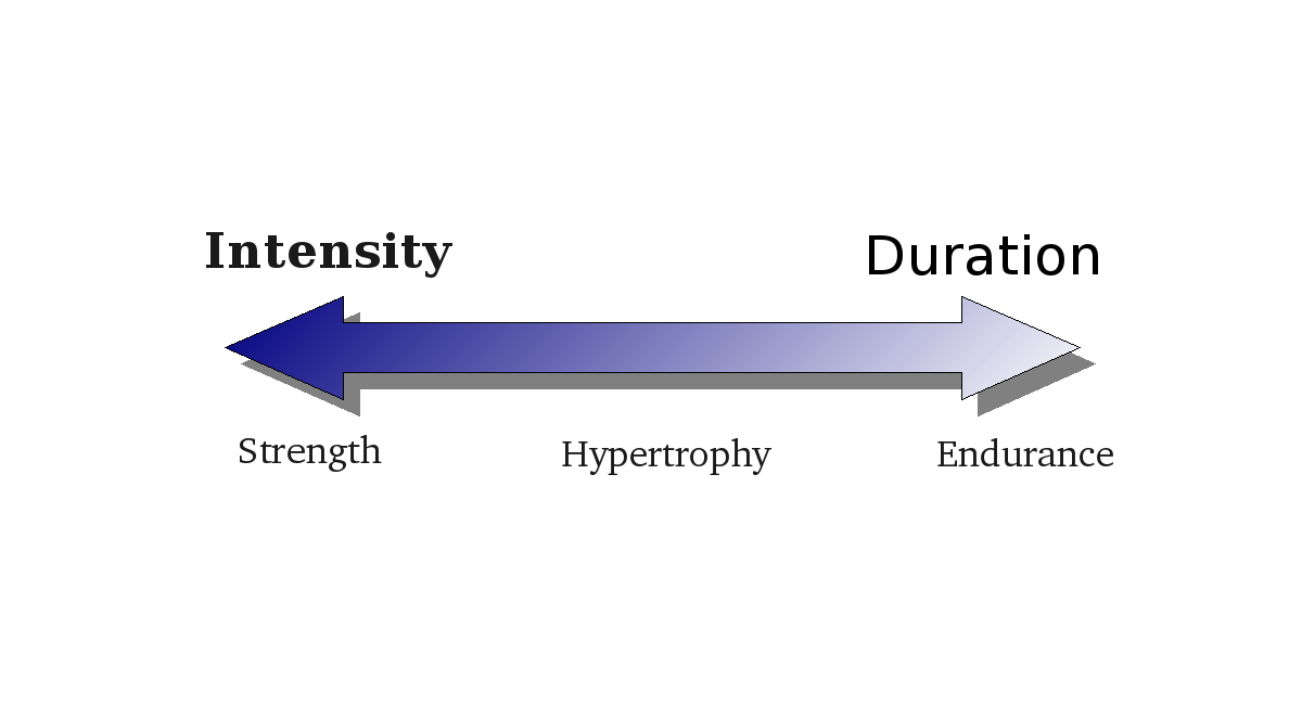 Intensity Vs Duration1
