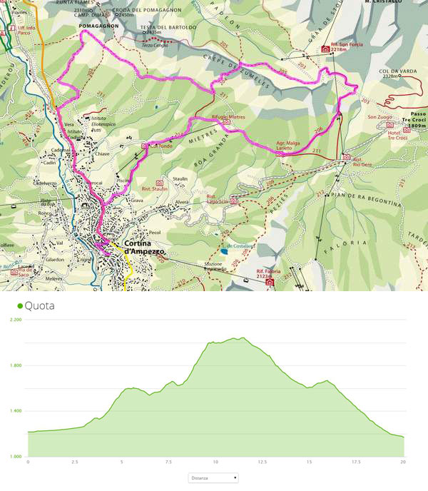 Cortina Skyrace route and altitude profile